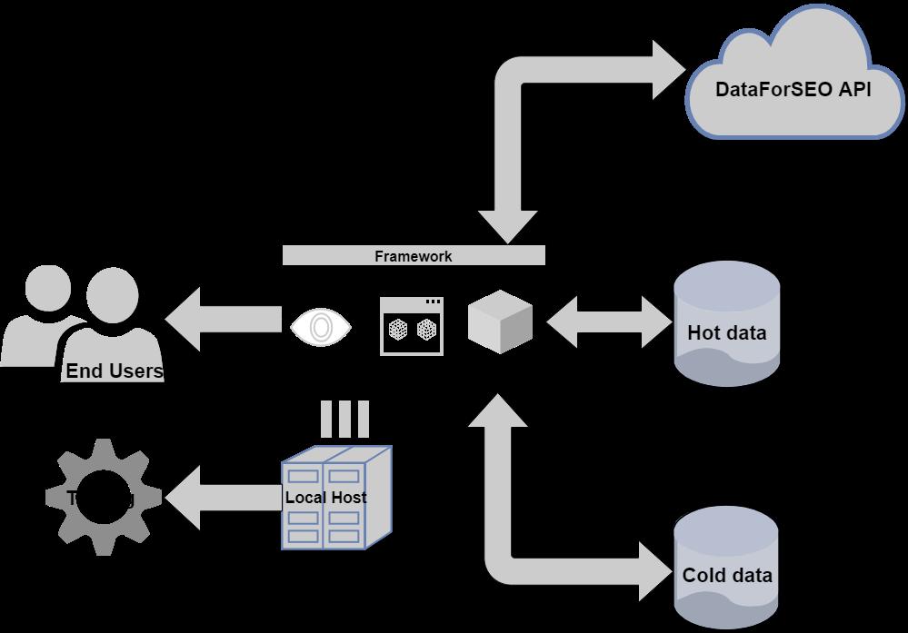Development of SEO Tools  Where to Start? | API for SEO-software