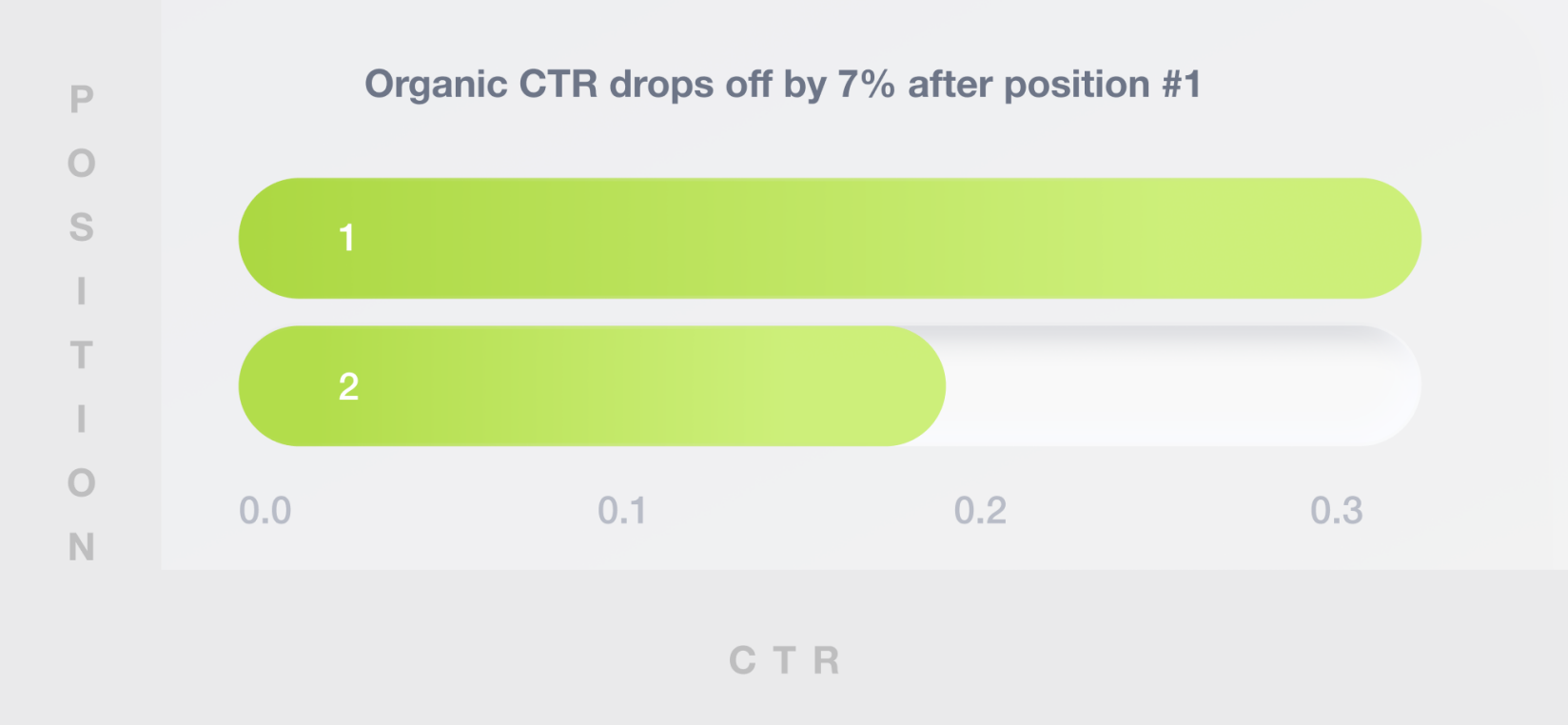 organic CTR drops off by 7% after position #1