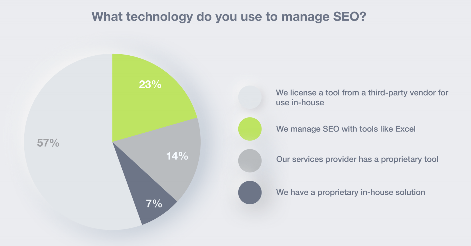 SEO technology usage