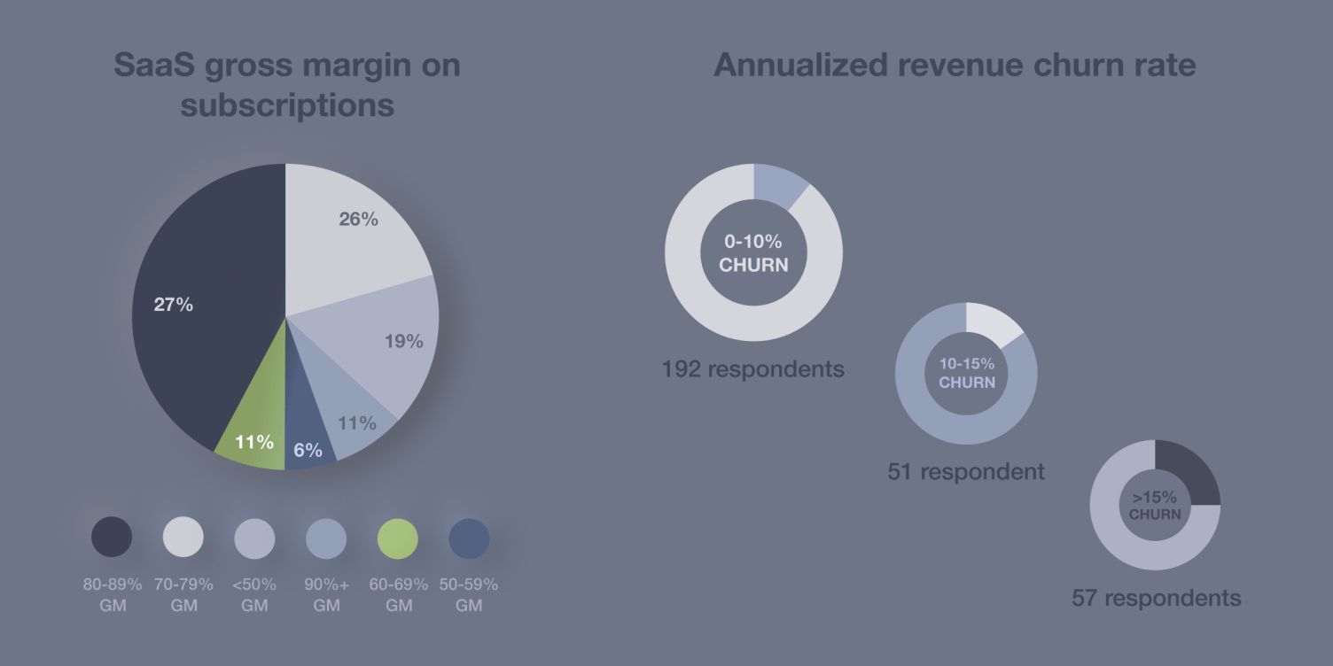 SaaS gross margins and churn