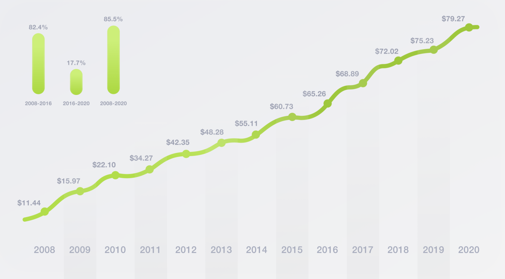 Total spending on SEO in the US (2008 - 2020)
