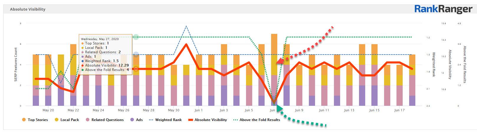 absolute visibility graph rank ranger