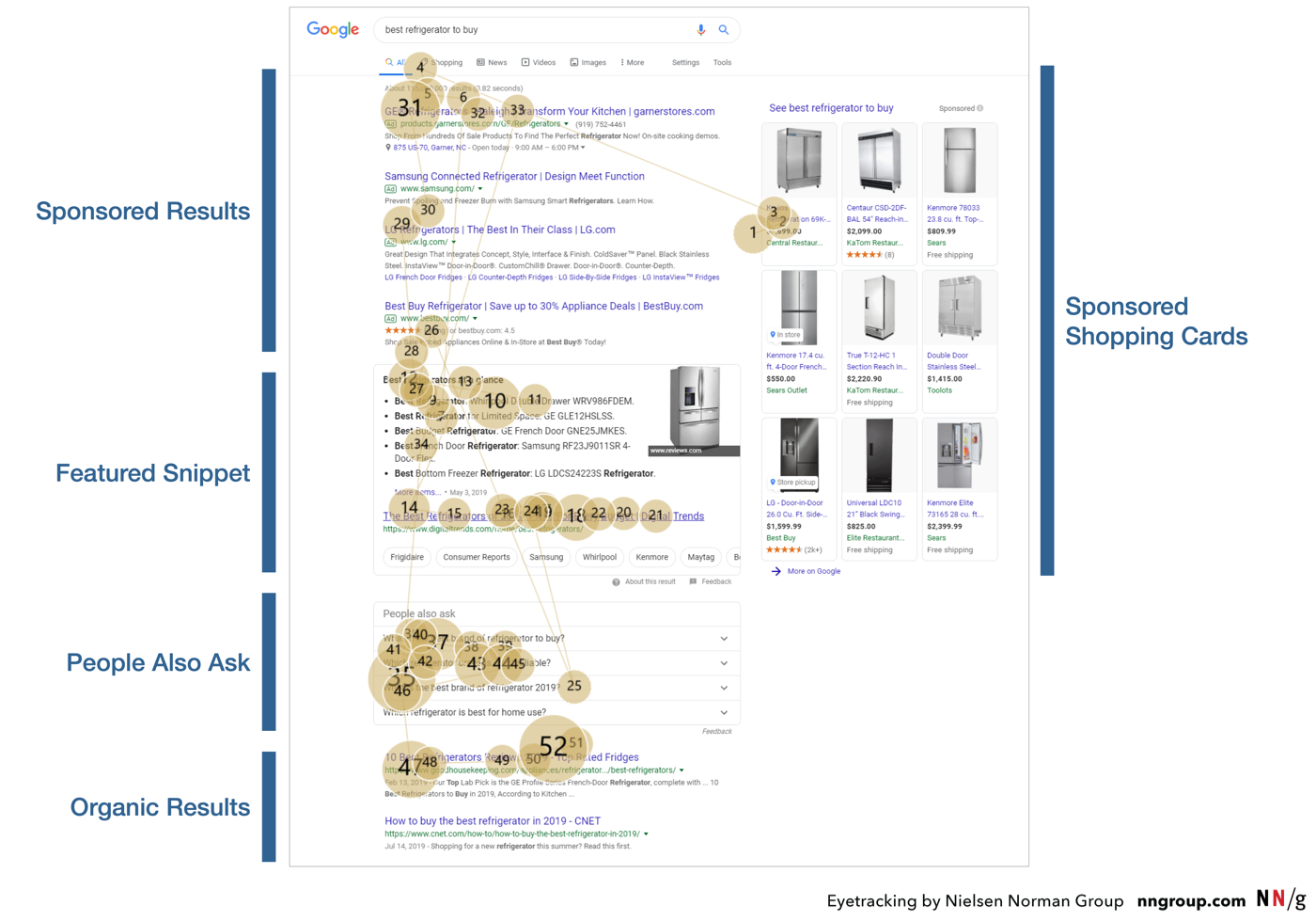searcher's attention shifts on SERP