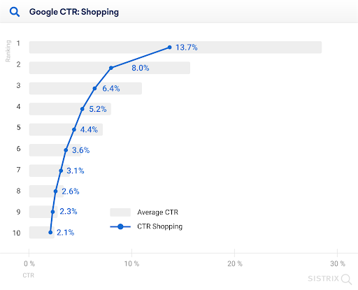 shopping ads and organic CTR