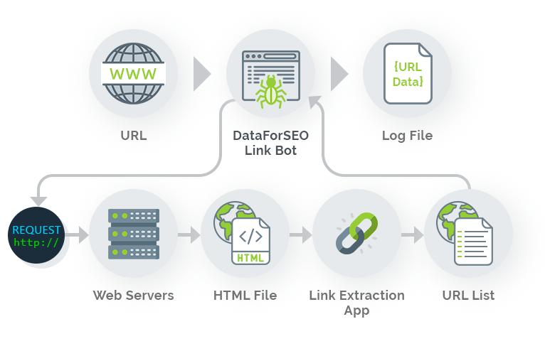 DataForSEO-Link-Bot-img