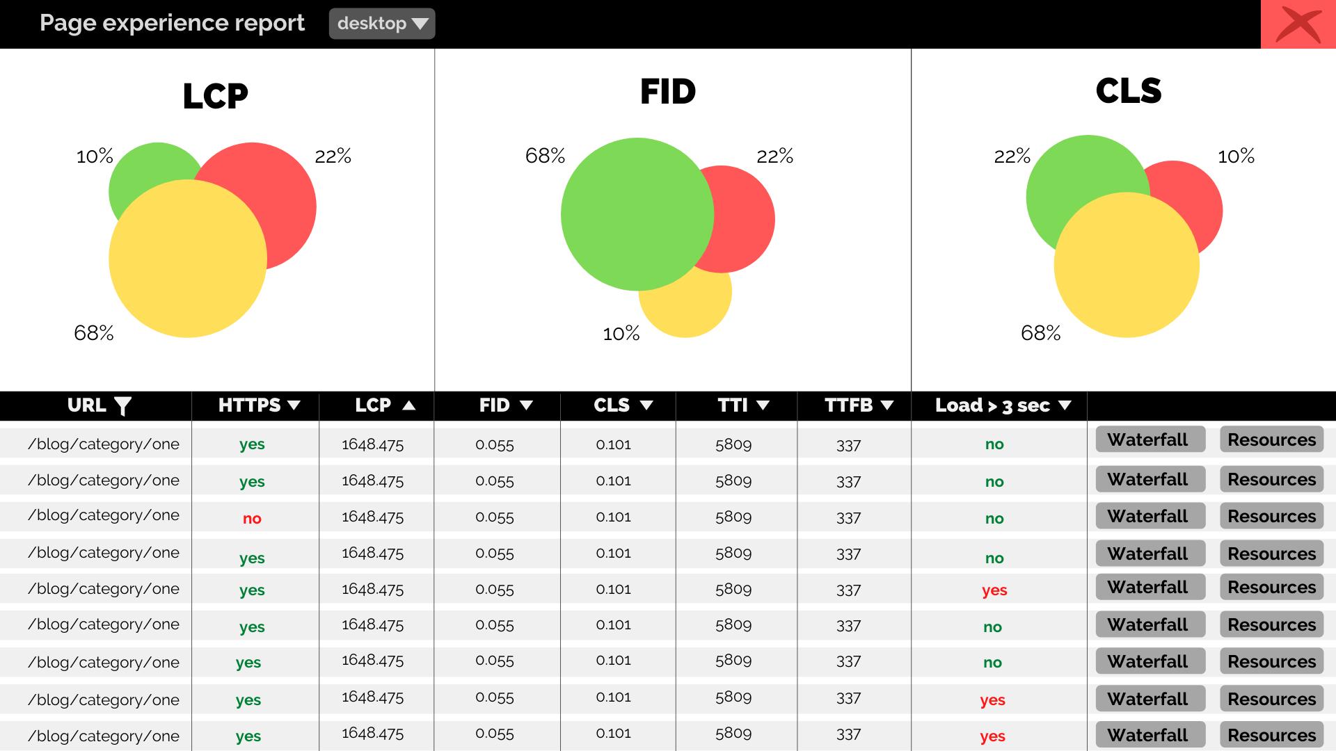 core web vitals dashboard sample dfs