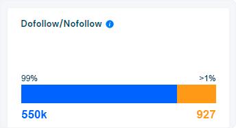 Dofollow/Nofollow