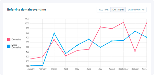 Referring domains over time