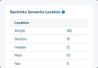Backlinks semantic locations