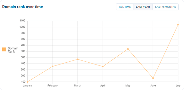Domain rank over time