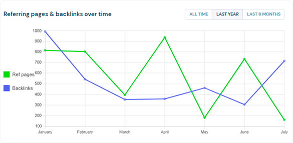 Referring pages & backlinks over time