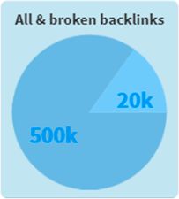 bb-all-and-broken-backlinks-chart